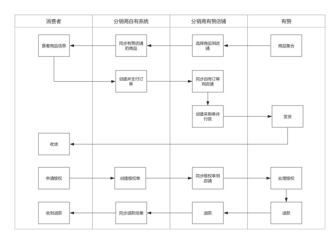 分销API科普版(1).jpg