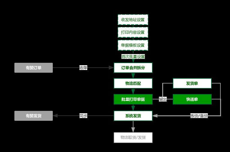 打单发货流程0921-2.png