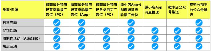 分销活动资源分配表.png